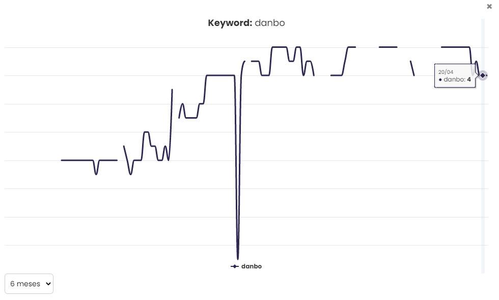 Keyword Danbo