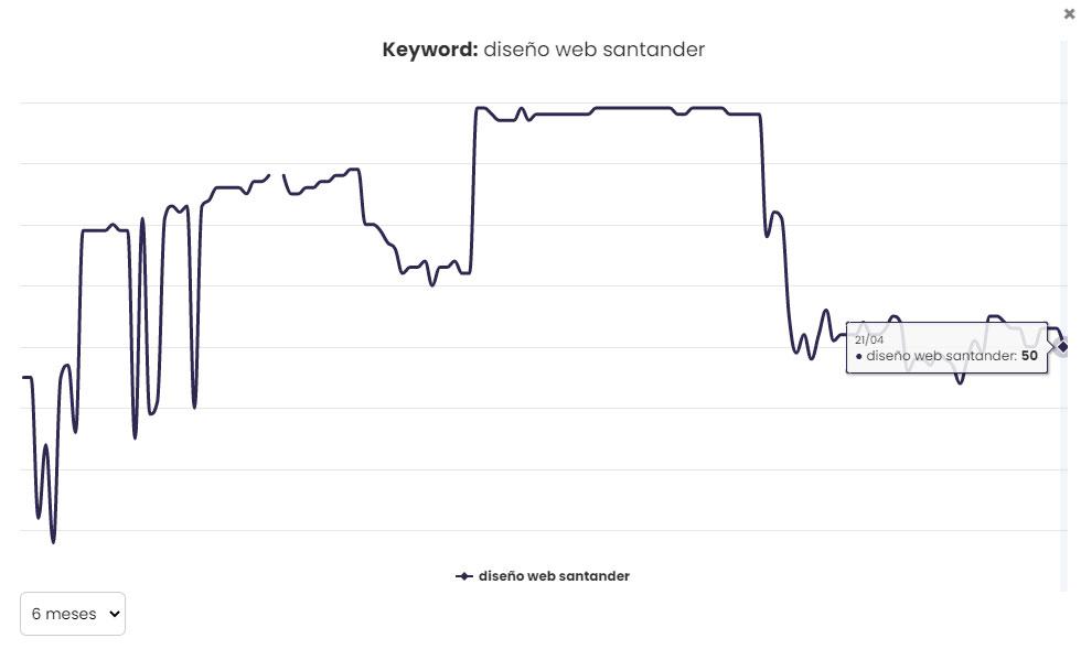 Keyword Diseño Web Santander